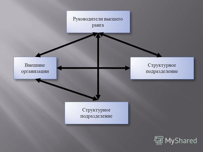 Структурное подразделение — это какая часть организации