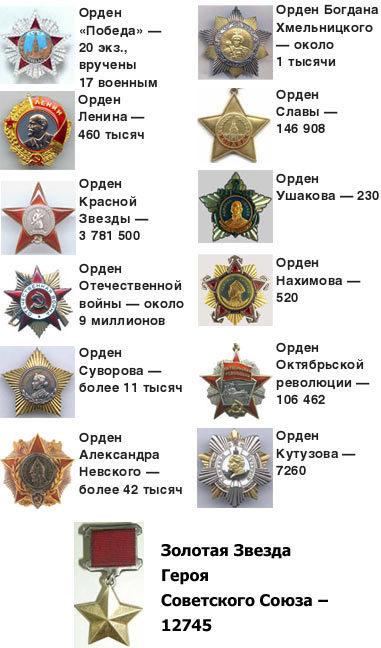 История орденов