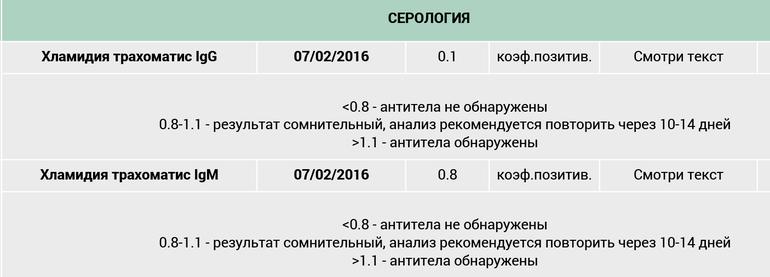 Ифа положительный: что это значит, анализ, результат, коэффициент позитивности | hk-krasnodar.ru