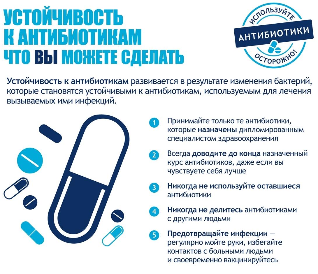 Антибиотик нового поколения широкого спектра действия: самые сильные ампулы и таблетки, список по алфавиту