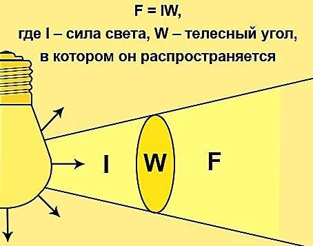Световой поток — википедия