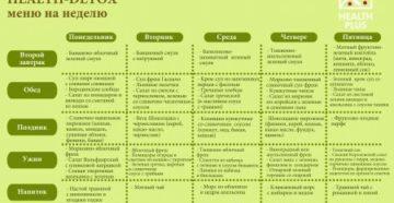Детокс (очищение организма) - все, что необходимо знать