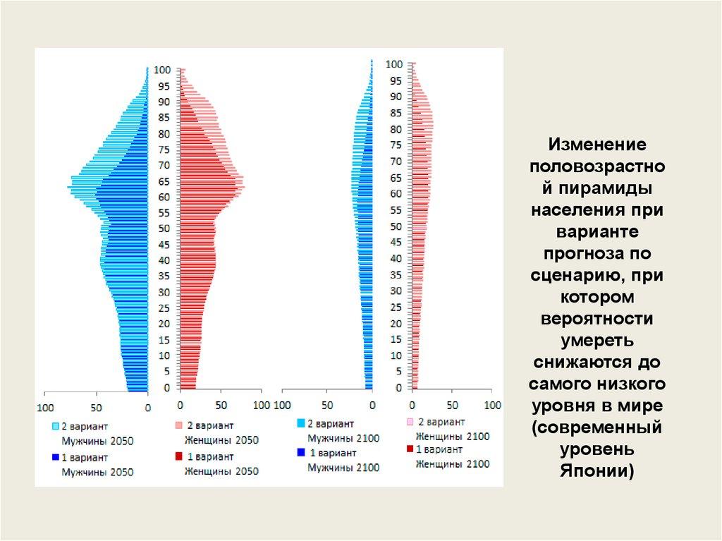 Половозрастной состав (структура) населения мира. 10-й класс