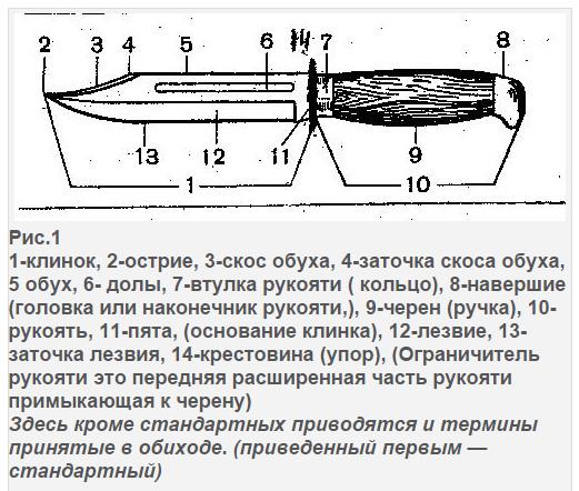 Холодное оружие: виды, классификация и признаки необычных, холодных, колющих оружий, законодательство рф   domosite.ru