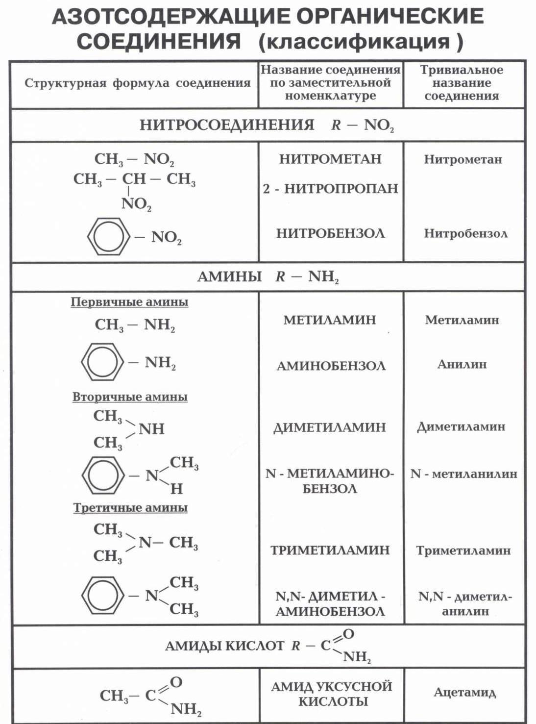Урок 17. основные понятия органической химии