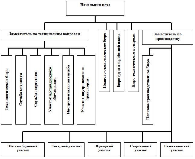 Организационные структуры управления предприятием. реферат. менеджмент. 2009-01-12