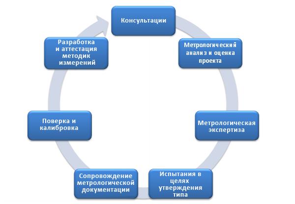 Метрология — википедия