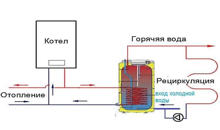 Бойлер косвенного нагрева: обзор моделей, характеристики