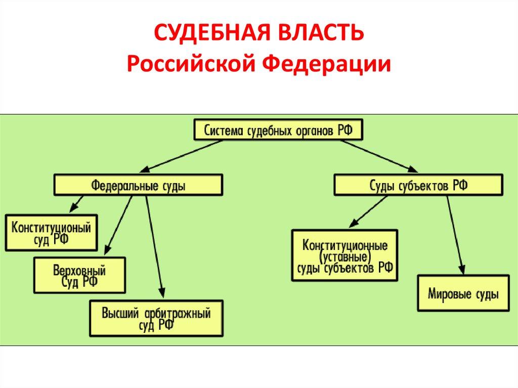 Судебная власть в российской федерации: понятие и структура, виды судебных систем