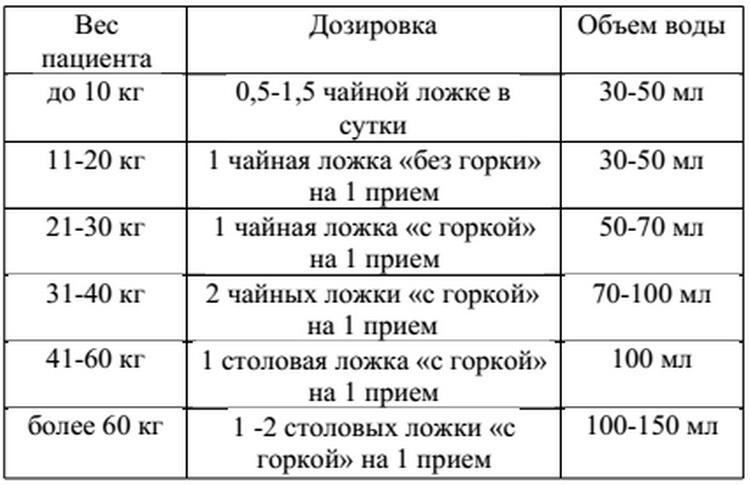 Полисорб – инструкция по применению, аналоги, отзывы, цена