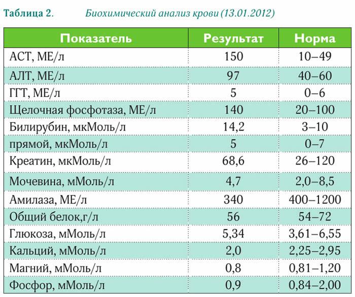 Соотношение алт и аст