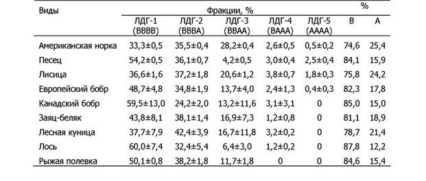 ✅ что такое лдг в биохимическом анализе крови у человека - денталюкс.su