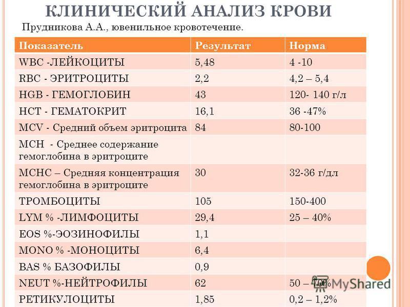 ✅ wbc в анализе крови норма у мужчин - денталюкс.su
