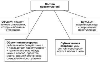 Состав преступления по ук рф. понятие, виды, признаки, элементы состава