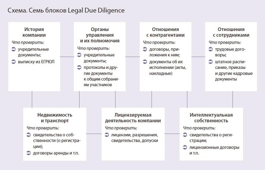 Анализ финансового состояния предприятия — due diligence (дью дилидженс)
