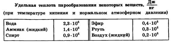 Количество теплоты. удельная теплоёмкость