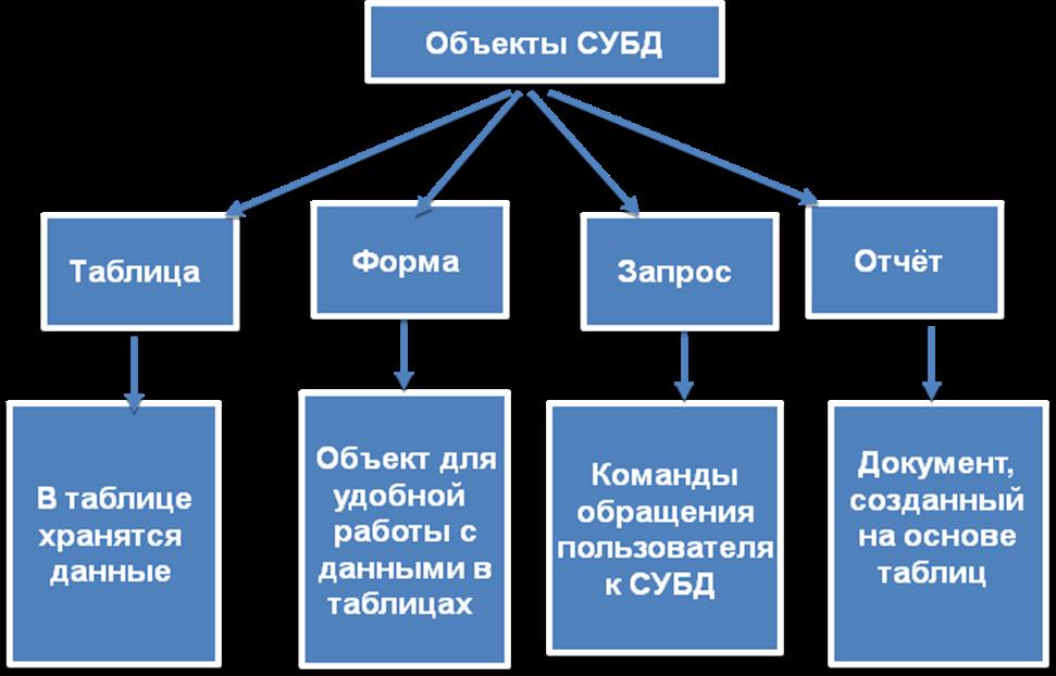7.1 основные понятия баз данных