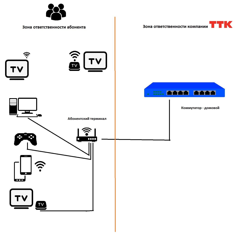 Что такое пропускная способность и латентность сети? | сеть без проблем