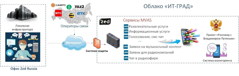 Saas - что это такое? программное обеспечение saas :: syl.ru