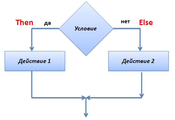 Что такое составной оператор для чего он используется в условном операторе, информатика