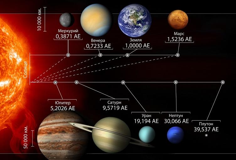 Солнечная система и её особенности