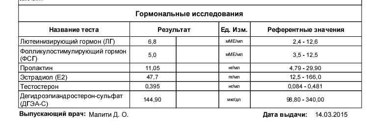 Амг: норма у женщин по возрасту (таблица)