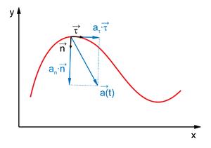 Скорость, ускорение, равномерное и равноускоренное прямолинейное движение | егэ по физике