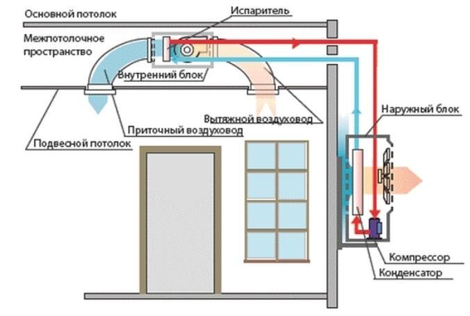 Сплит-система для квартиры и частного дома: принцип работы, устройство, виды