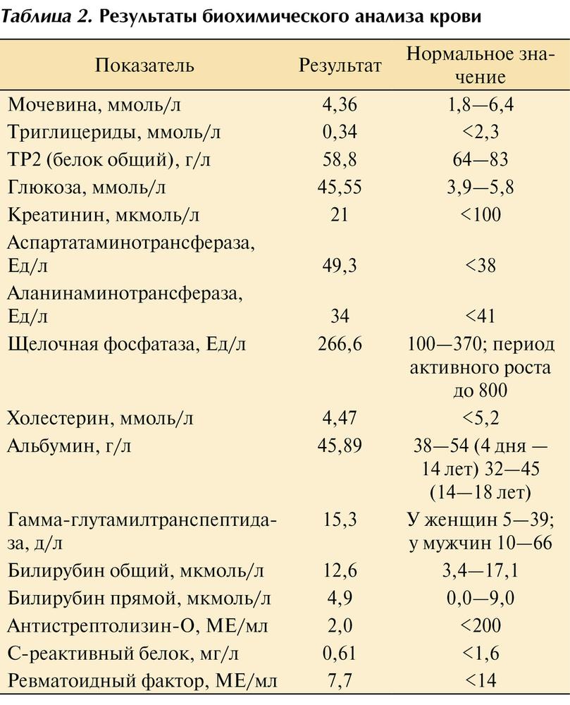 Ревматоидный фактор в крови — что это значит: повышенный, пониженный, норма