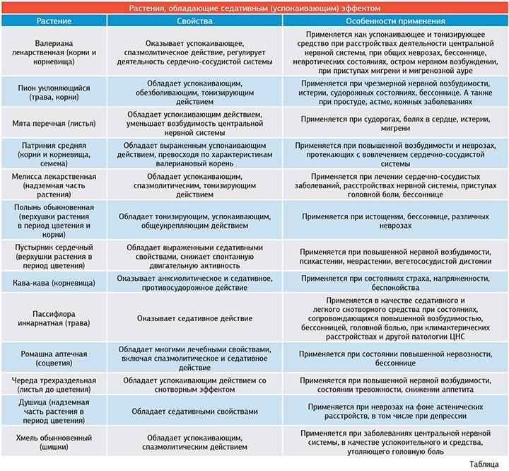 Какие седативные препараты для детей и взрослых лучше и эффективнее?