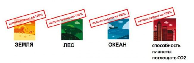 Экологический след — что это такое, как его оценить и помочь планете — wwf россии