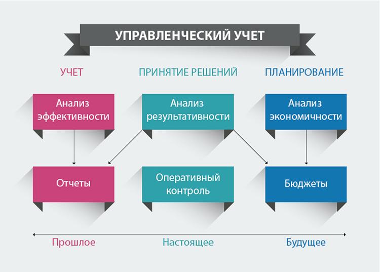 Управленческий учет: определение, цели, пользователи