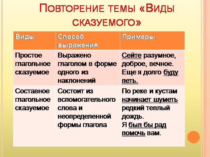 Сказуемое – что это такое в русском языке, правило определения части речи