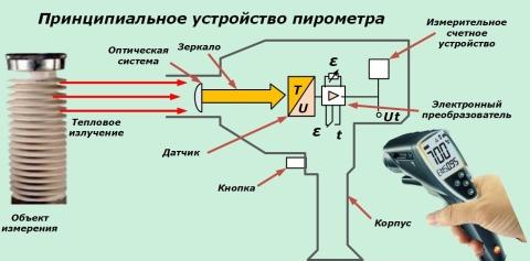 Что такое пирометр и как им пользоваться - подробное описание