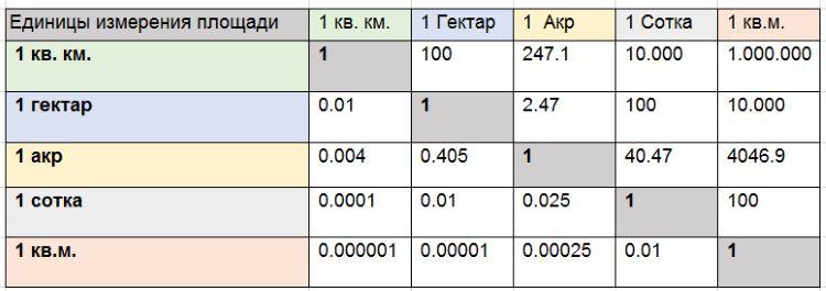 Гектар - что такое и сколько?