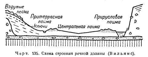 Речная долина википедия
