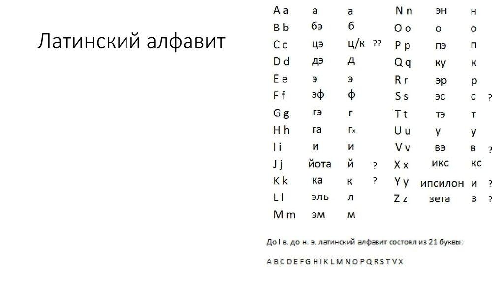 Латинский алфавит и произношение