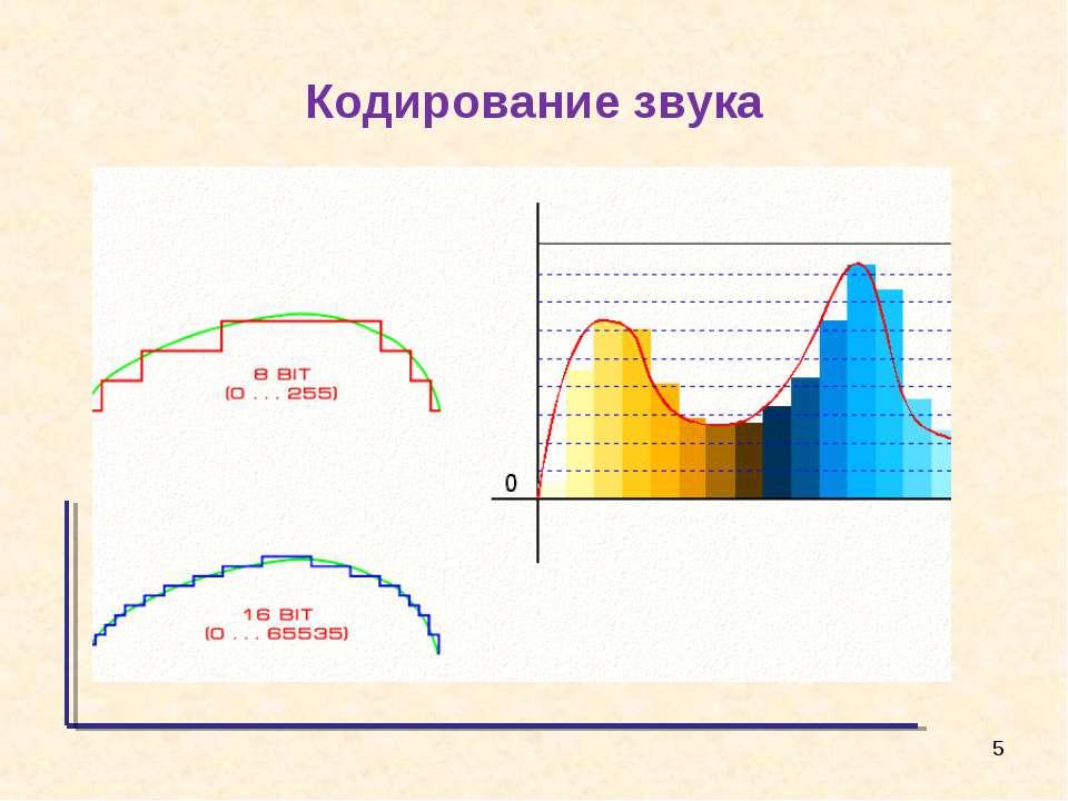 Представление текста, изображения и звука в компьютере (§ 6)