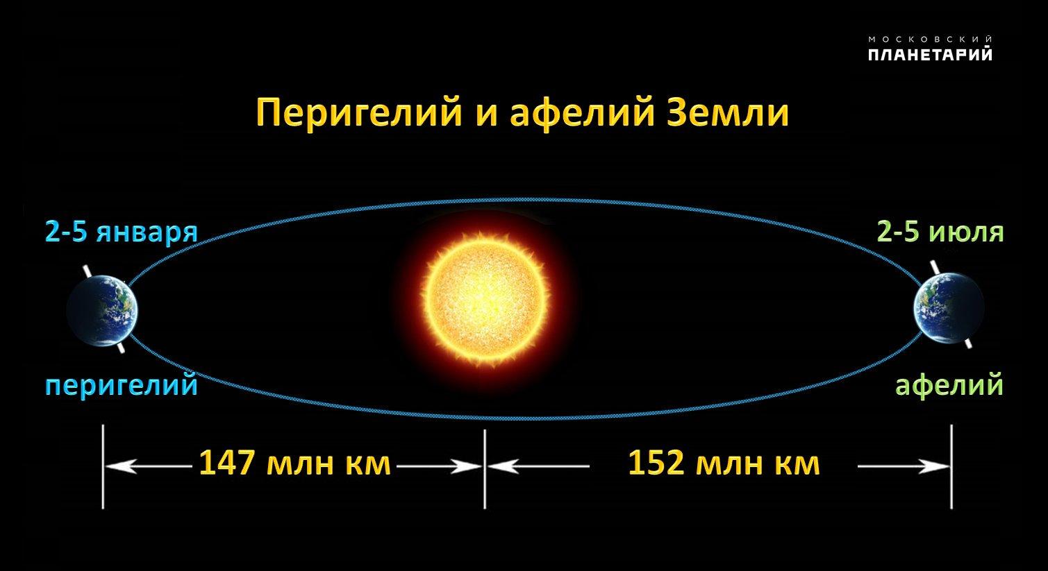 Апогей: что такое или кто такой? :: syl.ru