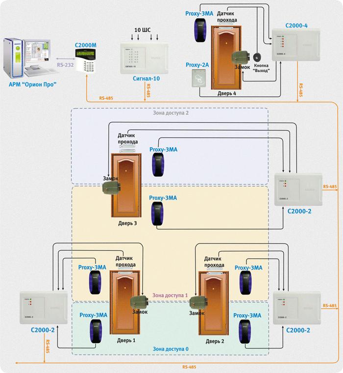 Мобильный доступ — использование смартфона в системах контроля доступа / блог компании интемс / хабр