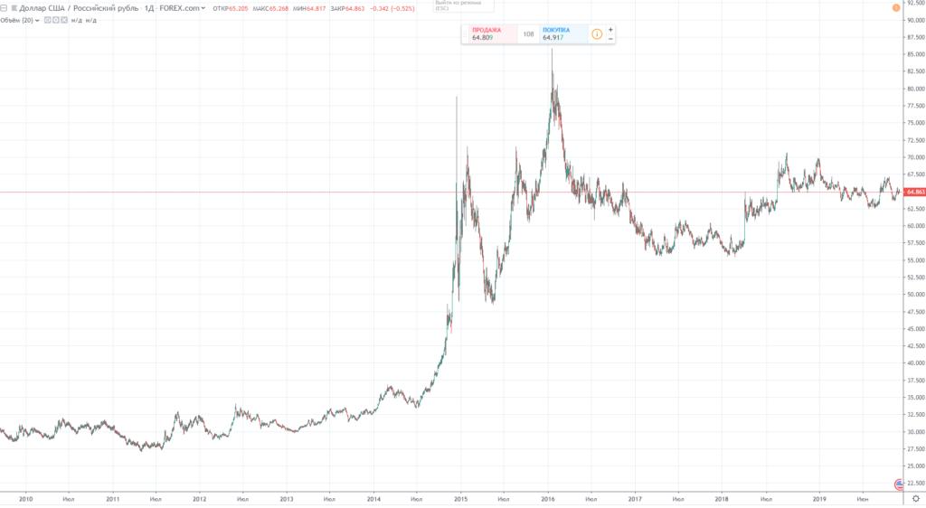 1 доллар (usd) в российских рублях (rub)