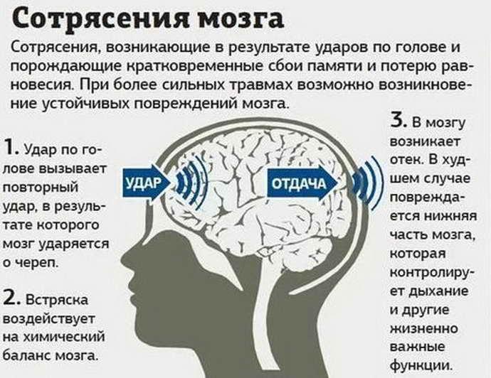 Сотрясение мозга: опасность травмы, признаки и особенности лечения