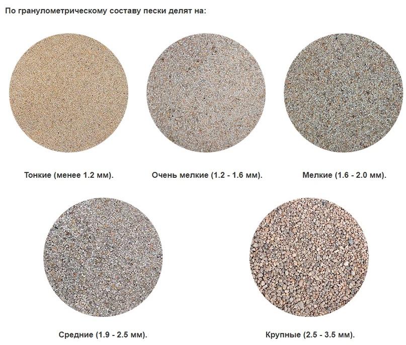 Пластификаторы: для цементного раствора и для тротуарной плитки, доф и дбф, доа и другие пластификаторы. для чего они нужны?