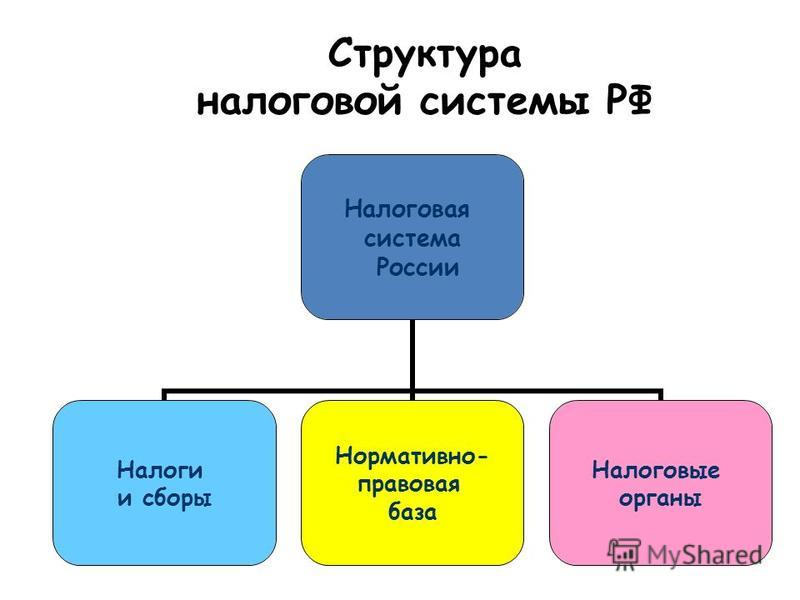 Налоговая система россии — википедия