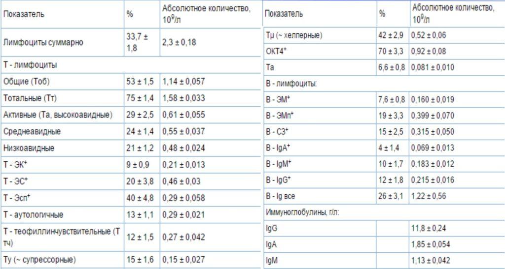 Иммунограмма - что это? что показывает, сколько стоит и где сдается иммунограмма?