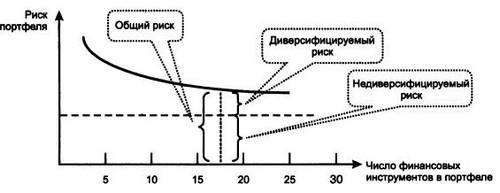 Пример инвестиционного портфеля часть 2.