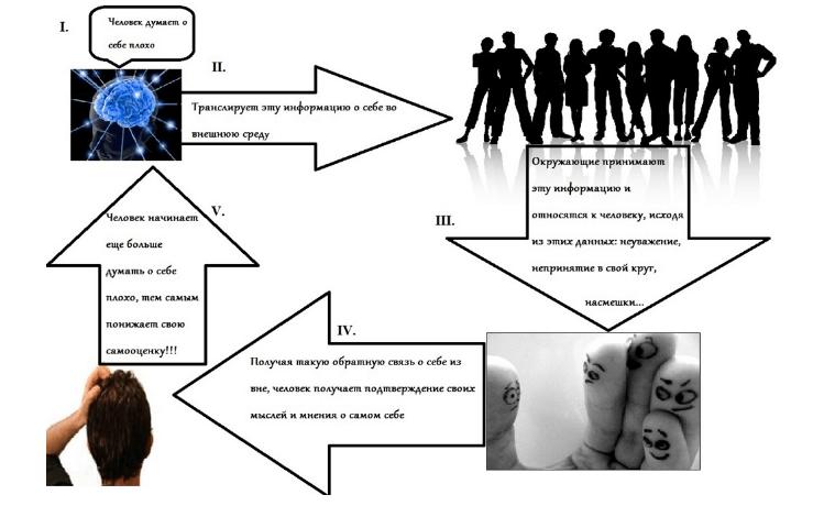 4 признака неуверенного в себе человека