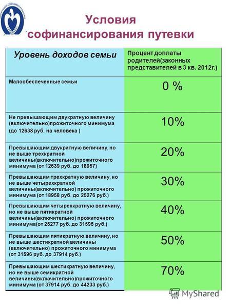 Прожиточный минимум в россии — википедия. что такое прожиточный минимум в россии