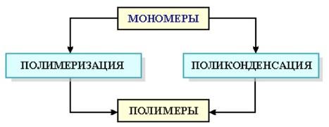 Поликонденсация - химия
