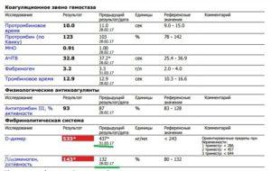 Д-димер: нормы и отклонения, показания, расшифровка